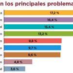 El 56% de los habitantes de la capital cordobesa cree que está peor desde que gobierna Macri